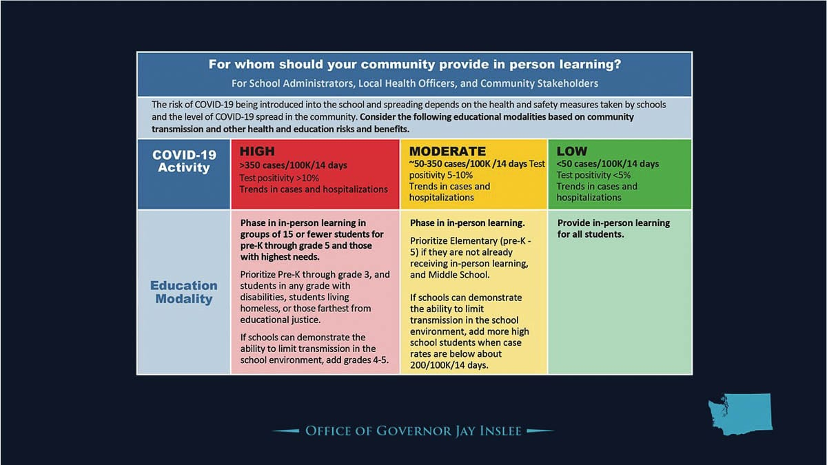 Updated guidance issued by Washington Gov. Jay Inslee last month allows schools to begin more in-person education with precautions. Image courtesy Office of Gov. Jay Inslee