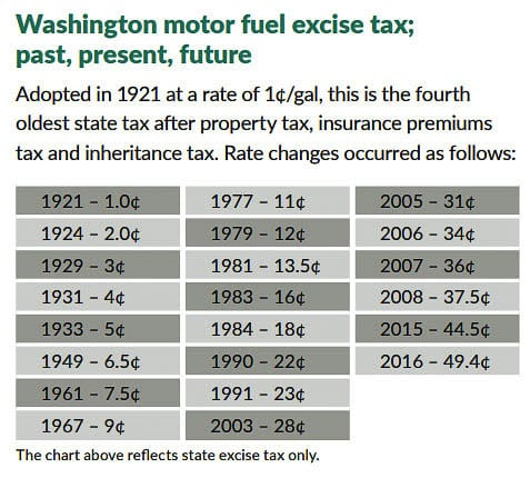 Over half gas tax spending goes to pay off debt on borrowed funds. The new House proposal would not borrow any money by bonding, but spend funds as they are received. Graphic by WA State Transportation Commission and Seattle Times