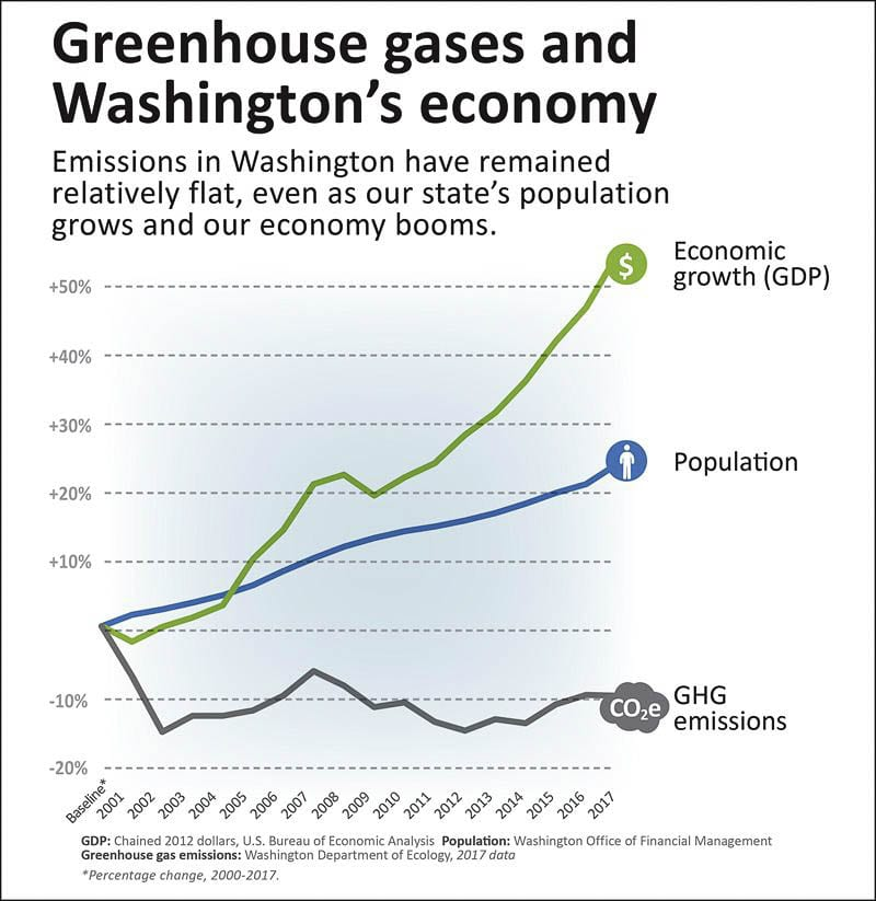 State emissions have remained flat while the population and economy have grown significantly. Graphic WA Department of Ecology