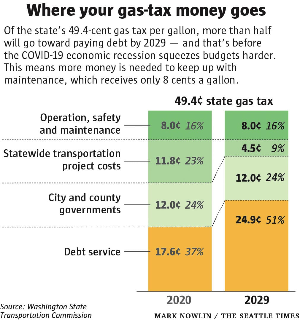 The Washington State Transportation Commission reports that by 2029 over half the projected gas tax revenues will go to paying off debt incurred for transportation projects. Graphic by WSTC