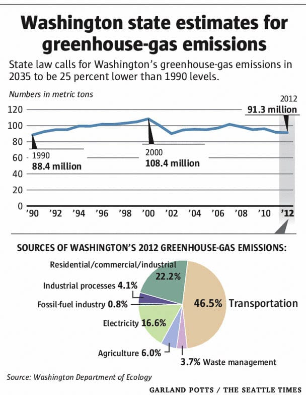 """Washington state GHG emissions have been nearly flat for the past 30 years, having peaked in 2000. Our state is the largest supplier of """"clean"""" hydroelectric power in the nation. Graphic from WA Department of Ecology"""