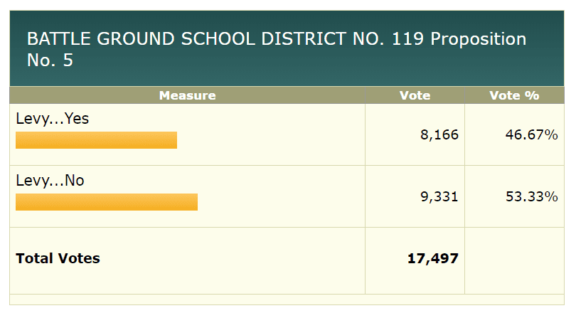 Voters appeared to be rejecting a replacement four-year levy for Battle Ground Public Schools on Tuesday. Image via Clark County Elections Department