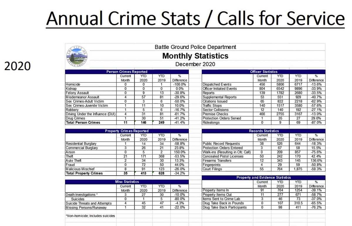 Most crime categories fell sharply between 2019 and 2020 in the city of Battle Ground. Image courtesy Battle Ground Police Department