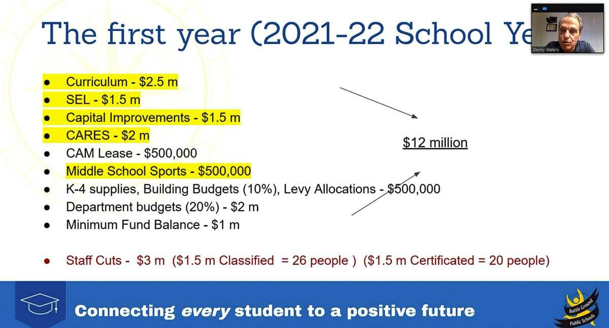 Battle Ground Public Schools Deputy Superintendent Denny Waters lays out potential budget cuts if a replacement four-year levy fails to pass later this year. Photo via Zoom