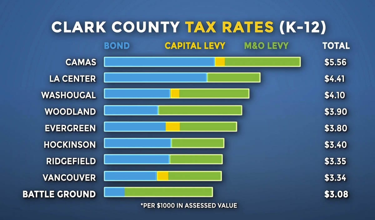 Even with bumping their local levy to $2.50 per $1,000 in 2020, Battle Ground Public Schools had one of the lowest overall tax rates in Clark County. Image courtesy Battle Ground Public Schools