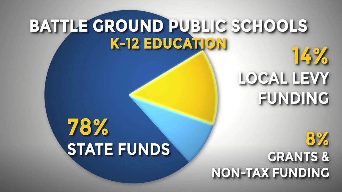 The Battle Ground school district currently receives around 14 percent of its overall budget from local levy dollars. Image courtesy Battle Ground Public Schools