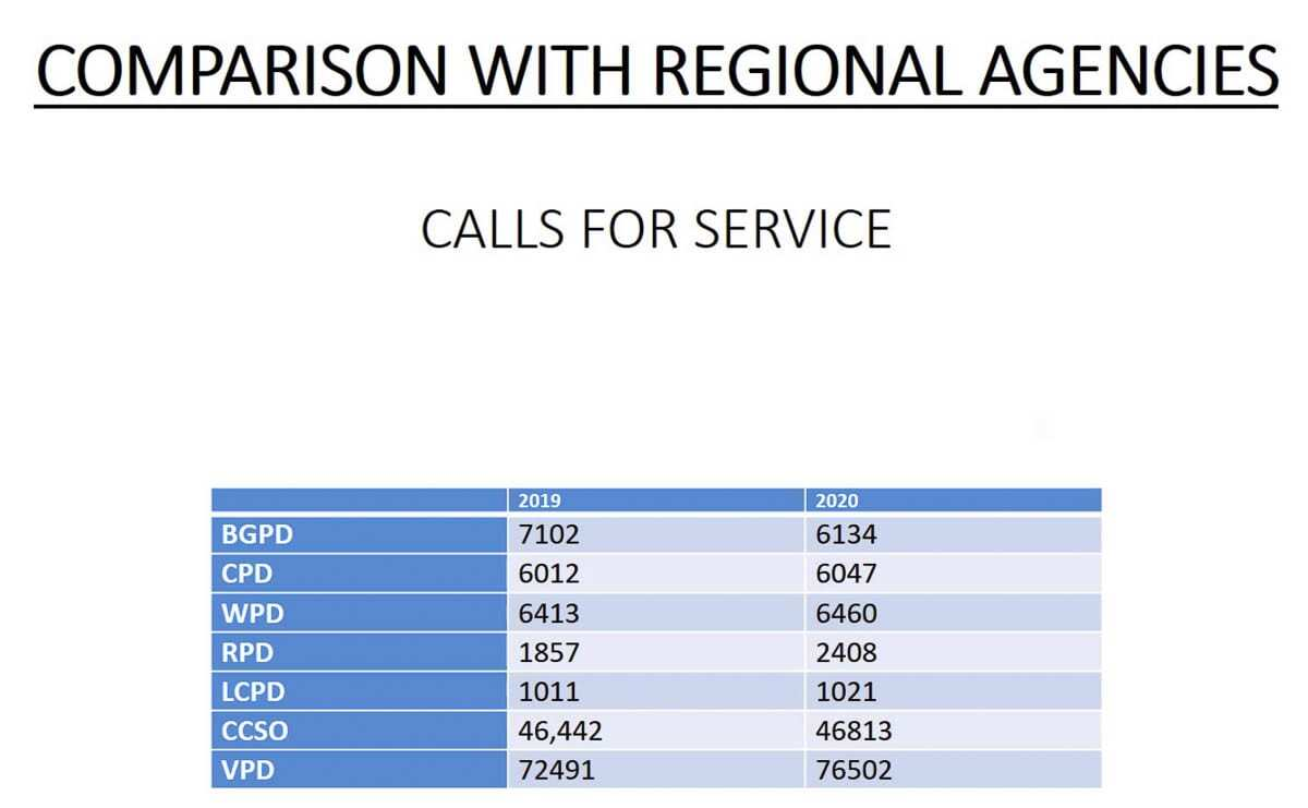 Calls to 9-1-1 and 3-1-1 fell in 2020 for the city of Battle Ground. Image courtesy Battle Ground Police Department
