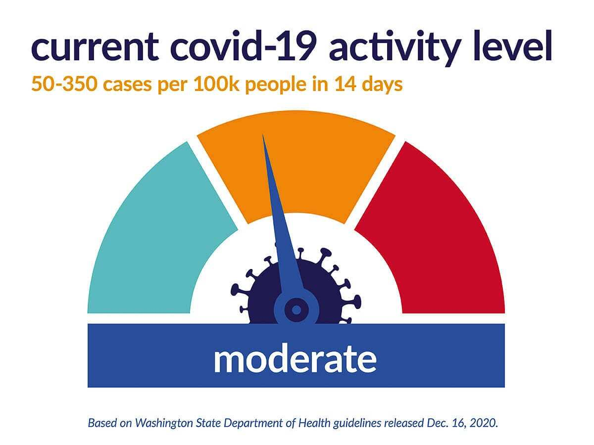 Clark County's rate of new COVID-19 cases fell to 137 per 100,000 people this week, opening the door for high school grade levels to return to classrooms. Image courtesy Clark County Public Health