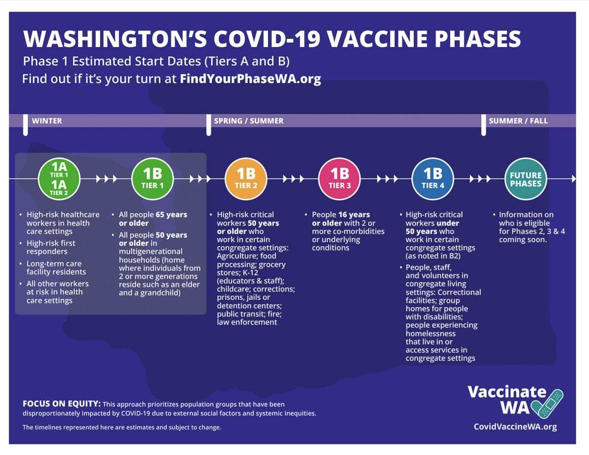Washington state is currently in Phase 1B, Tier 1 of its vaccine rollout plan. Image courtesy Washington Dept. of Health