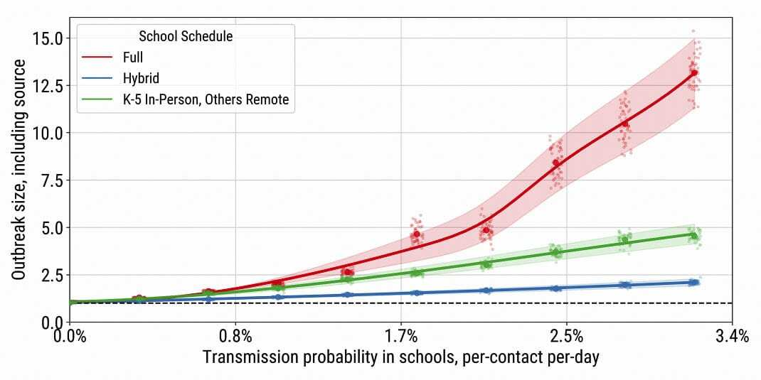 This graph shows the higher risk of COVID-19 outbreaks at high school grade levels, which grows exponentially the more time students spend in classrooms. Image courtesy Institute for Disease Modeling