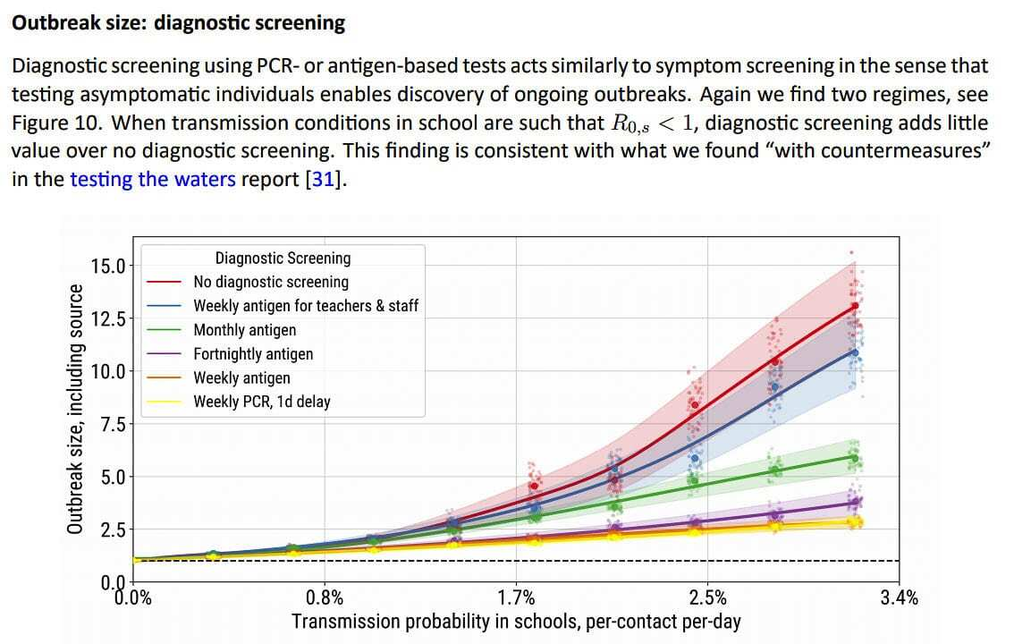 Frequent testing can help mitigate the risk of COVID-19 in schools, but is less effective the fewer cases there are circulating in the community at large. Image courtesy Institute for Disease Modeling
