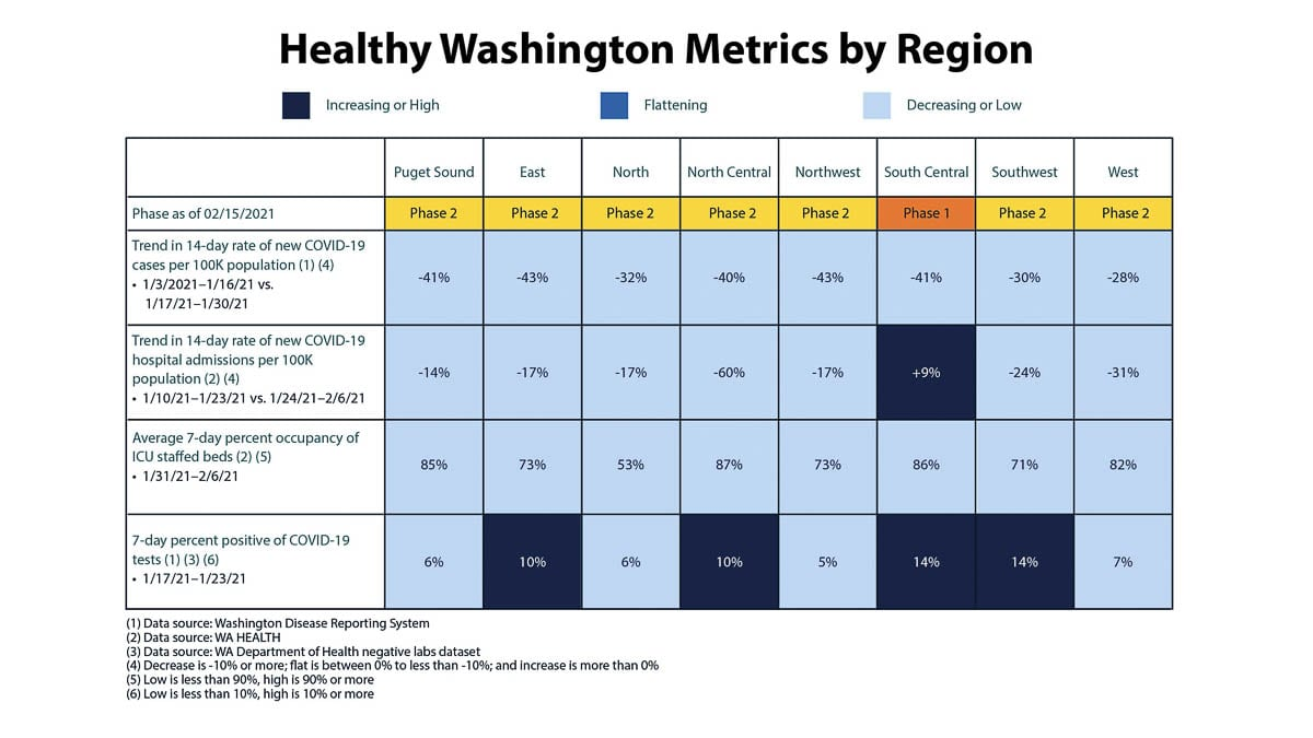 Regions must meet at least three of four metrics to move into the next phase of the Healthy Washington reopening plan. Image courtesy Office of Washington Gov. Jay Inslee