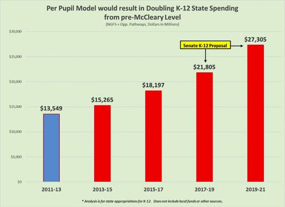 The state legislature had doubled K-12 education funding following the McCleary decision by the State Supreme Court. Graphic from state legislature