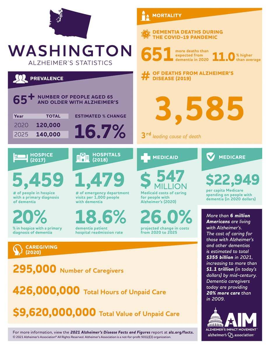 Graphic courtesy of the Oregon and SW Washington chapter of the Alzheimer's Association