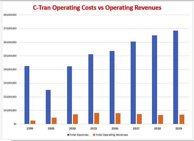 C-TRAN operating costs have grown by 279 percent in the past two decades while operating revenues have grown by 182 percent. Farebox recovery of costs is about 14.2 percent in 2019. Graphic by John Ley from C-TRAN data.