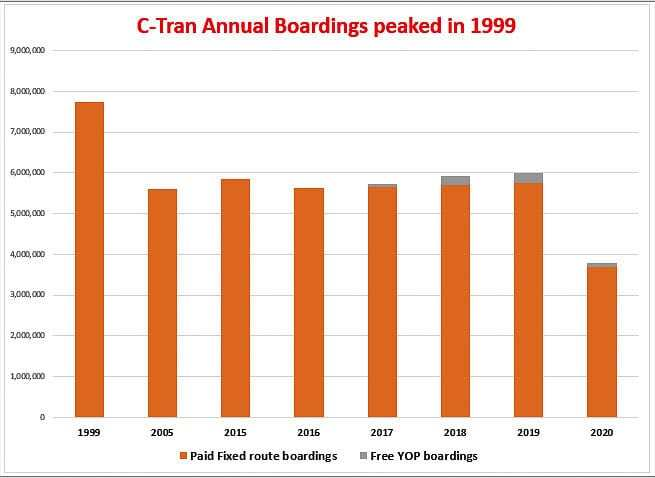 C-TRAN ridership had a small three-year increase beginning in 2016, helped by their Youth Opportunity Pass program. In 2018 and 2019, YOP pass riders accounted for nearly 4 percent of C-TRAN ridership. Graphic by John Ley from C-TRAN data