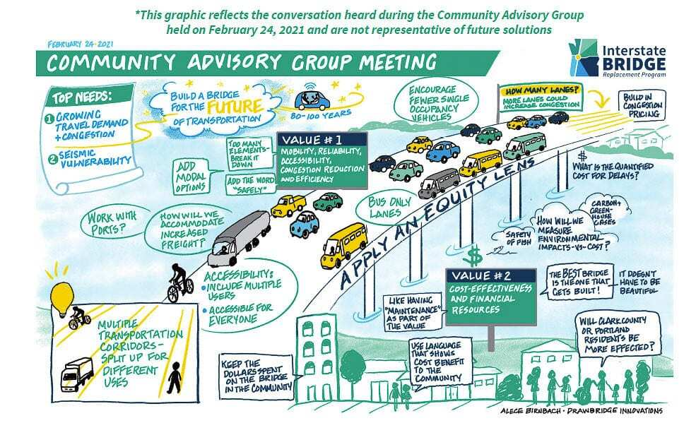 This graphic was created to show survey results of citizens priorities and values for the project. It showed reducing traffic congestion to be the people's number one priority by a large percentage. Seismic vulnerability was their next concern. People valued congestion reduction and efficient use of their money. Graphic IBRP