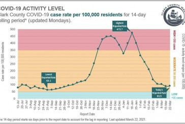 COVID cases trend upward in Clark County for the first time in two months