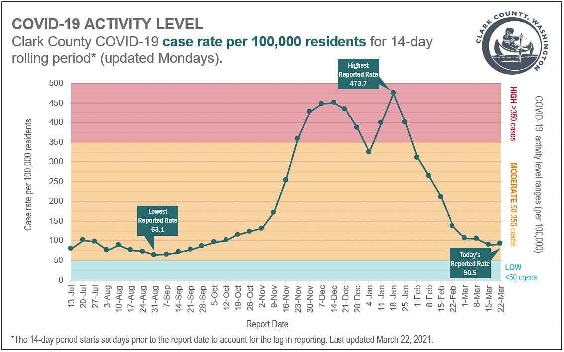 The latest COVID case rate in Clark County ticked up this week for the first time in two months. Image courtesy Clark County Public Health
