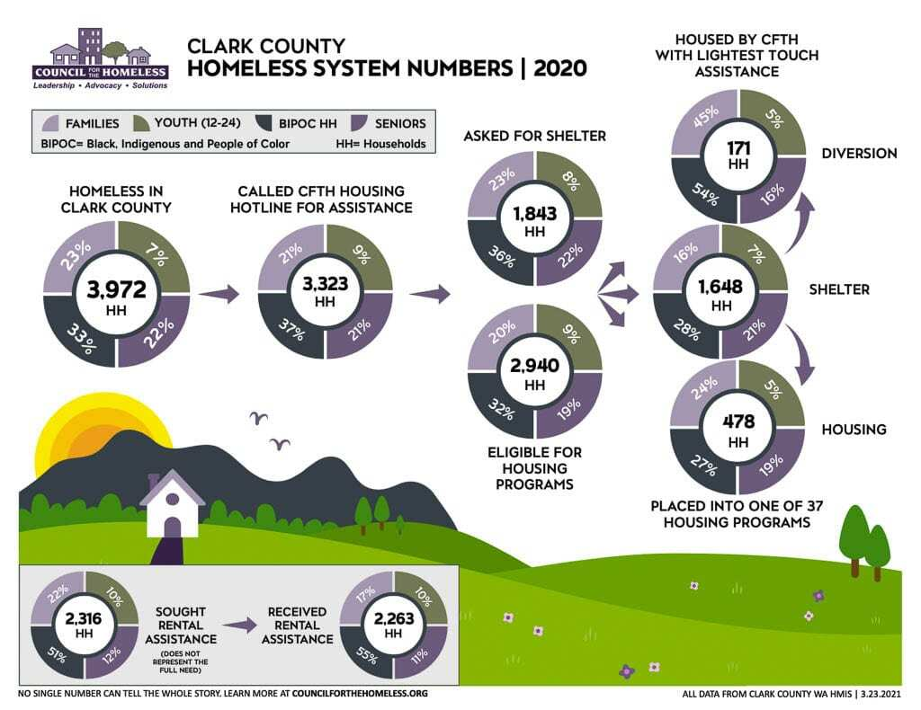 Homelessness in Clark County affected over 6,500 people in 2020, a 0.7 percent increase over 2019. Image courtesy Council for the Homeless