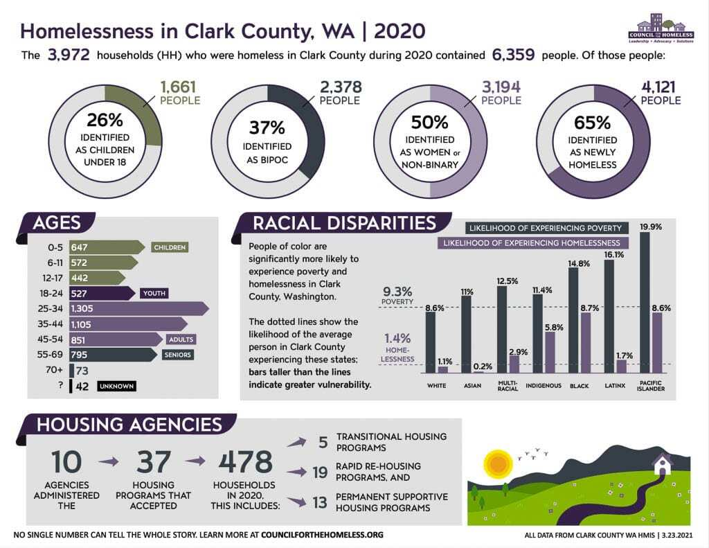 Data shows how homelessness and poverty are disproportionately impacting minority communities in Clark County. Image courtesy Council for the Homeless