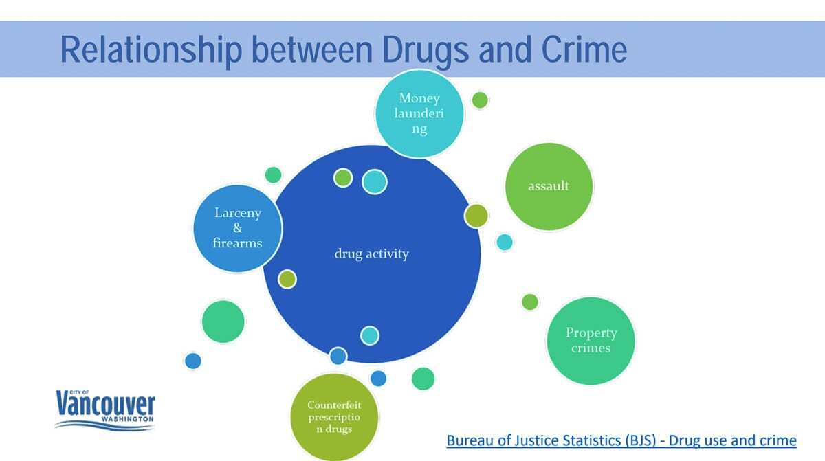 According to some reports, around 80 percent of incarcerated individuals have or are currently using illegal drugs or alcohol. Image courtesy Vancouver Police Department