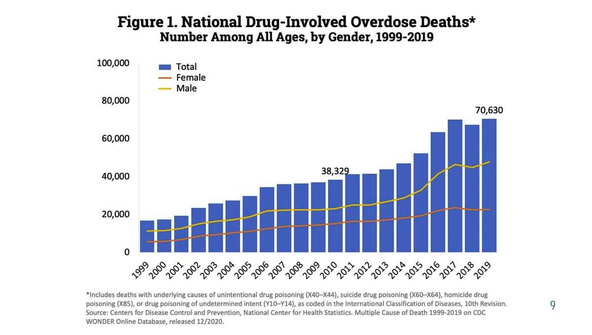 Drug overdose deaths have quadrupled since 1999, according to the Centers for Disease Control. Image courtesy Vancouver Police Department