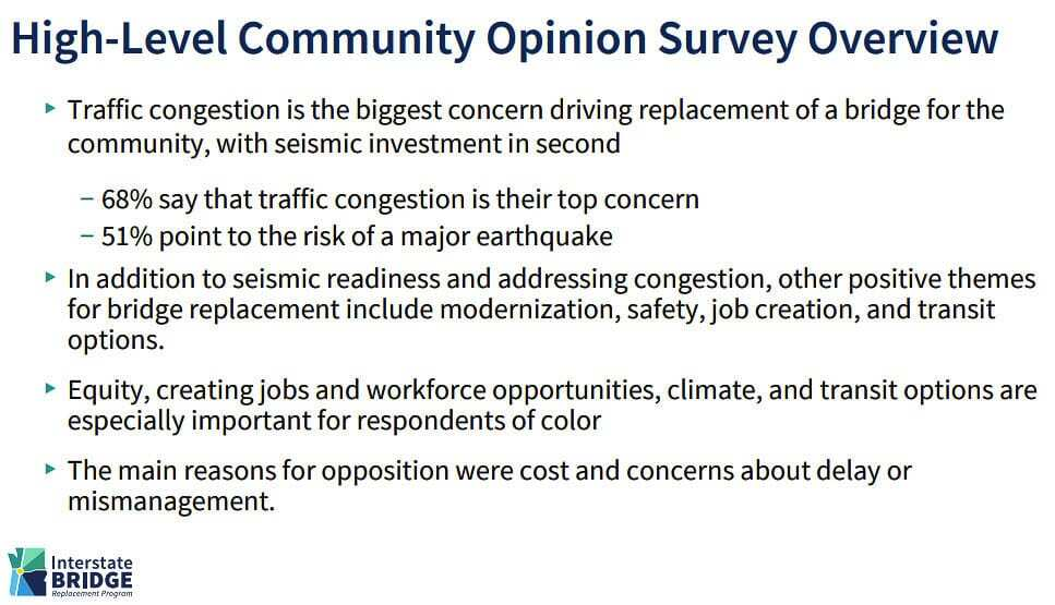 IBRP staff reported traffic congestion was the top concern and risk of an earthquake was people's second concern in the fall survey by FM3. Reasons for opposition was the cost or concerns about mismanagement or delays. Graphic IBRP