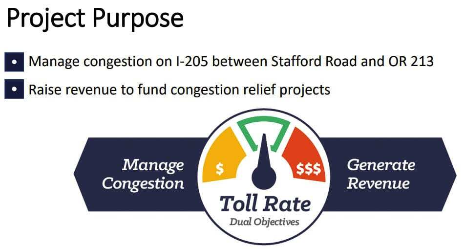 ODOT plans to use tolls to manage congestion and to generate revenue on both its I-205 and I-5 projects. Graphic ODOT