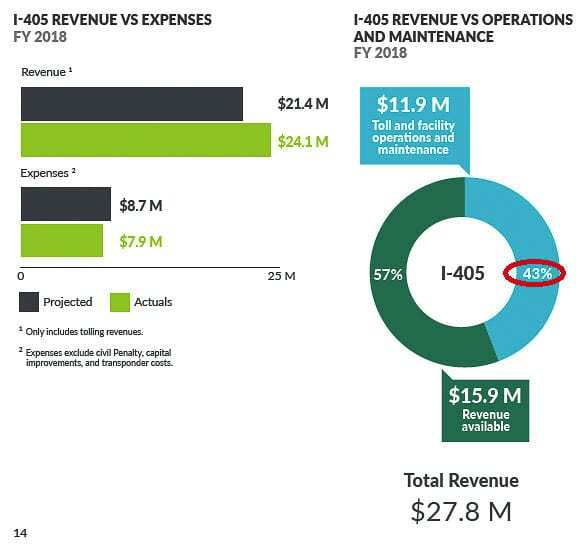In 2018, the cost to collect tolls was 43 percent of total revenues. That dropped to 40 percent the next year, but was up to about 80 percent in 2020. Total costs have exceeded revenues for the first half of the 2021 fiscal year. Graphic WSDOT Tolling Division