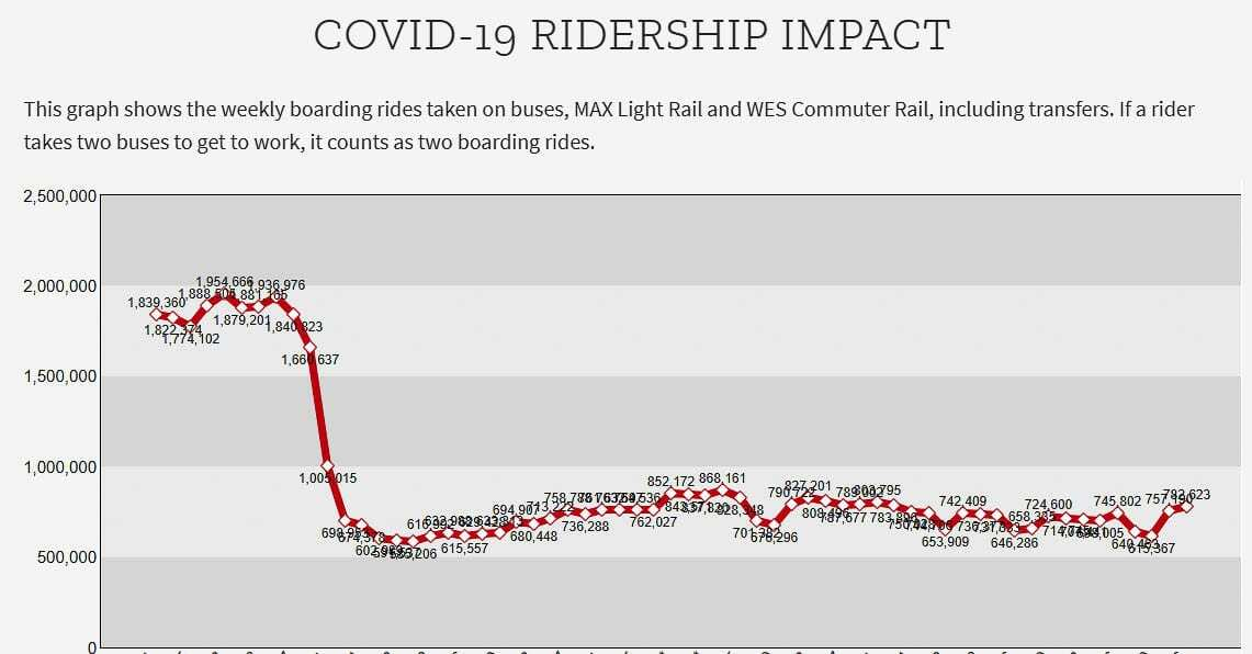 TriMet ridership on all platforms declined by roughly 60 percent due to COVID-19. C-TRAN express bus ridership declined by a similar amount. Transit declined nationally due to the pandemic. Graphic TriMet.
