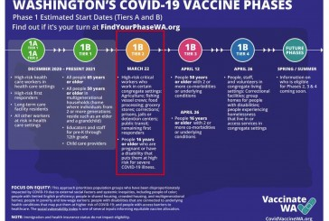 Thousands more now eligible for COVID-19 vaccine in Washington state