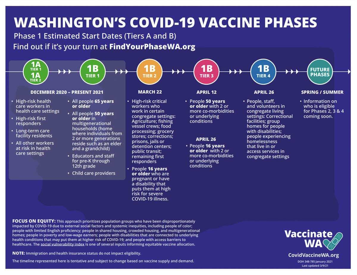 The latest vaccine rollout plan from the Washington Department of Health. Image courtesy Washington DOH