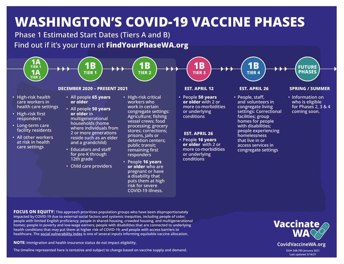 Around 31,000 more Clark County residents became eligible for a COVID-19 vaccination on Wednesday. Image courtesy Washington Dept. of Health