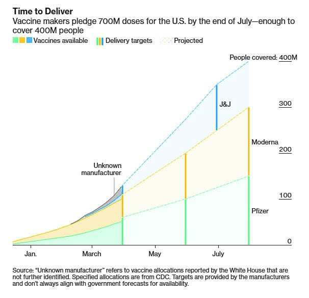 Bloomberg news provided this graphic showing Washington state vaccines by manufacturer over time, including a forward looking projection based on current delivery rates. Graphic Bloomberg News.
