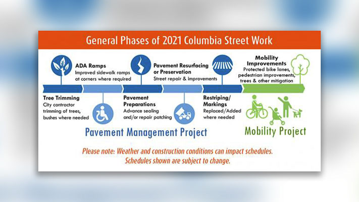 A city of Vancouver project to pave Columbia Street, Mill Plain Boulevard to 45th Street, will get underway the week of June 21, weather permitting.