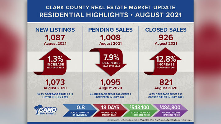 The Regional Multiple Listing Service (RMLS) released its Market Action Report for the August, 2021 reporting period.